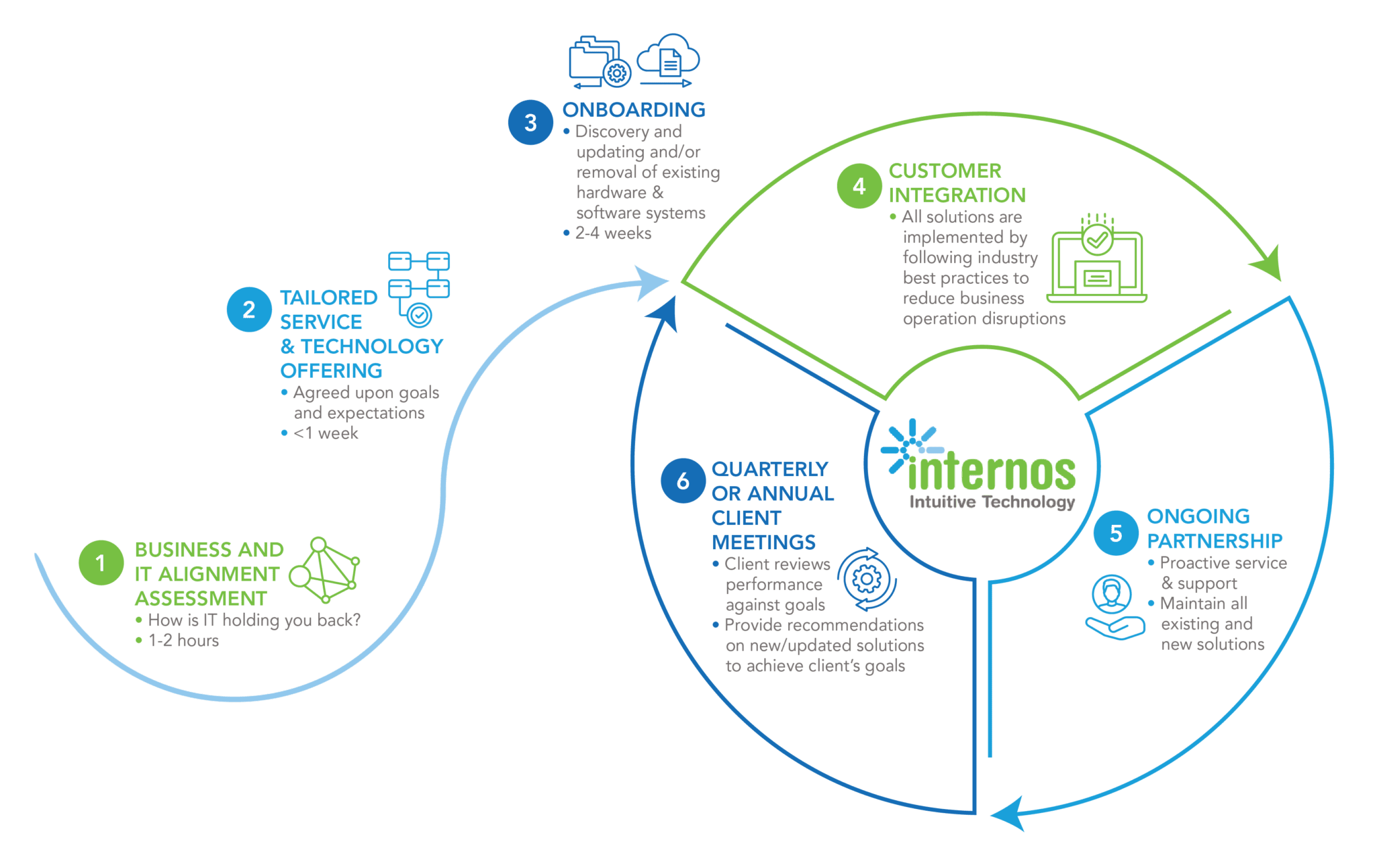 Internos Onboarding Managed IT Process